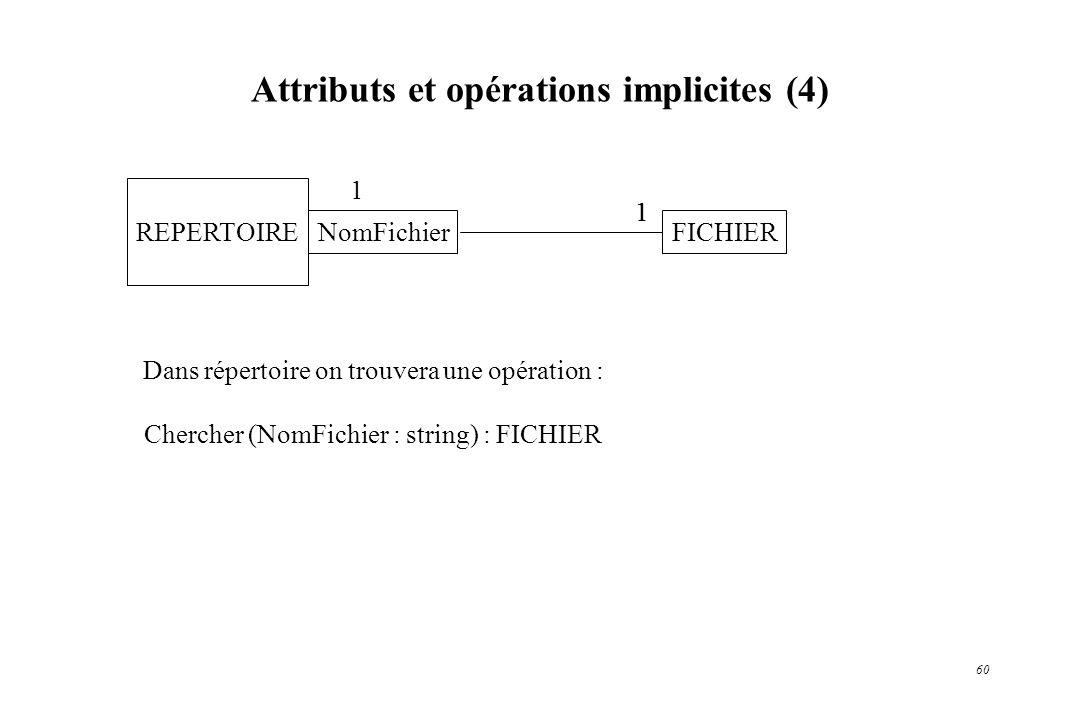 Attributs et opérations implicites (4)