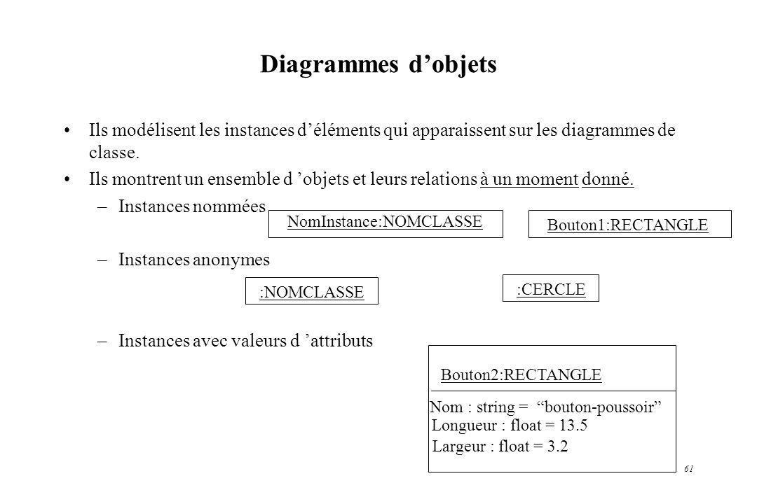 Diagrammes d'objets Ils modélisent les instances d'éléments qui apparaissent sur les diagrammes de classe.
