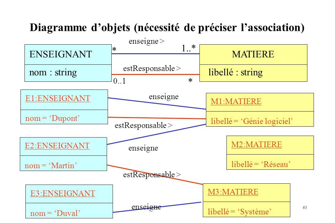 Diagramme d'objets (nécessité de préciser l'association)