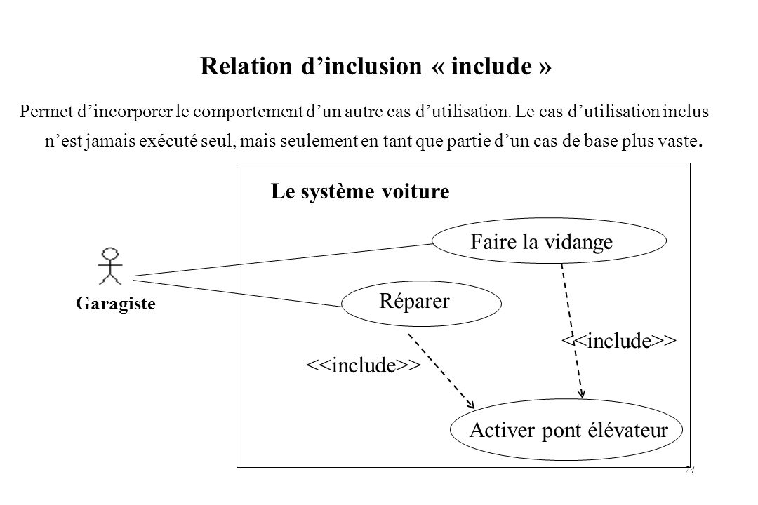 Relation d'inclusion « include »