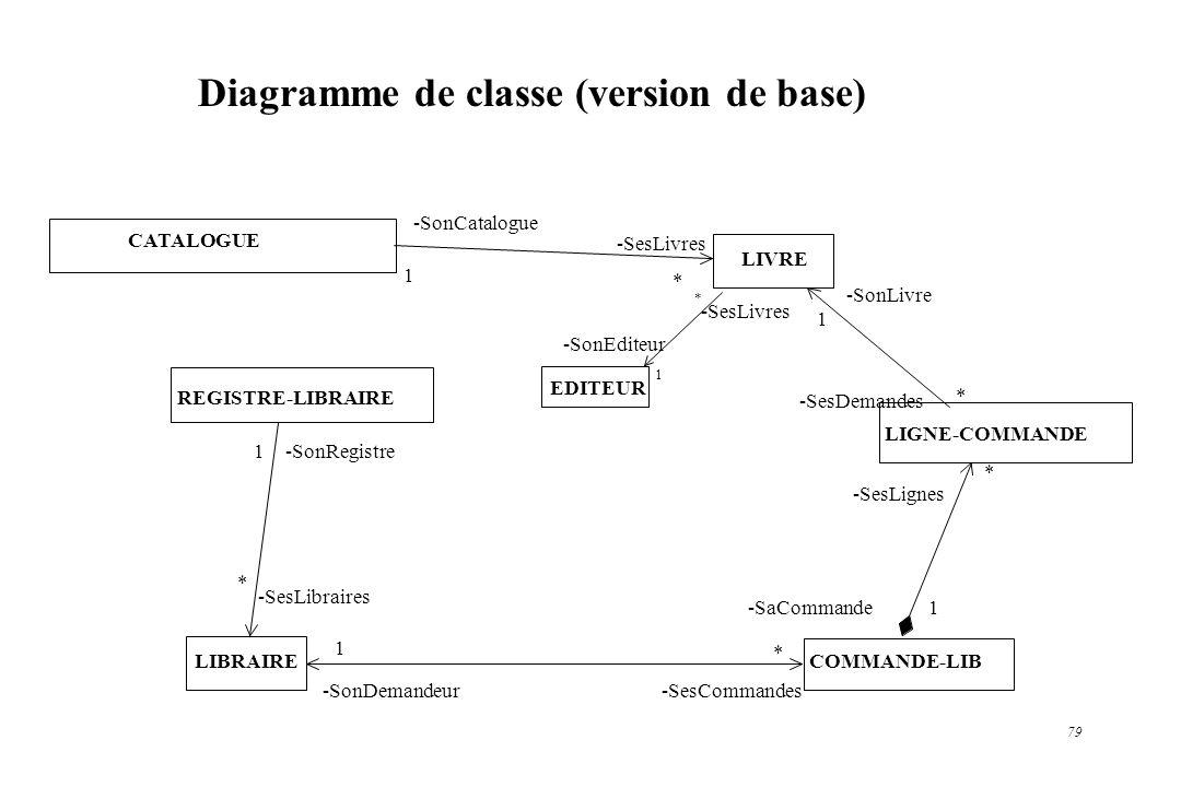 Diagramme de classe (version de base)