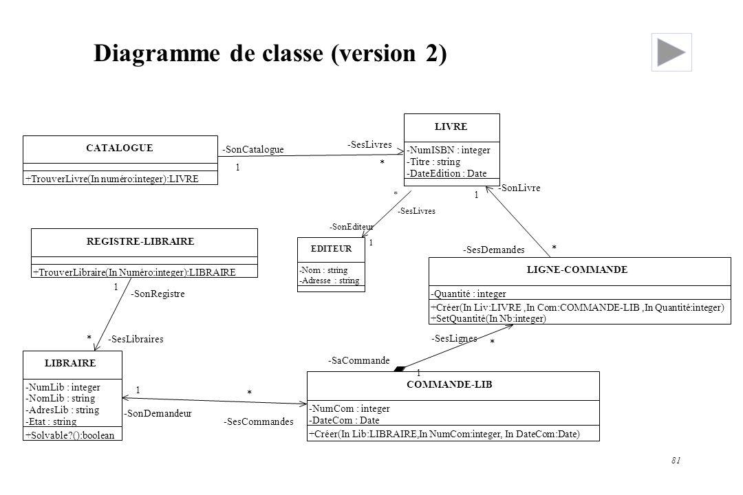 Diagramme de classe (version 2)