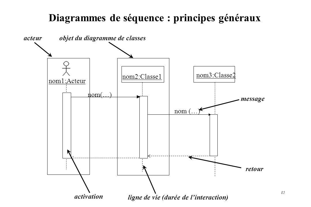 Diagrammes de séquence : principes généraux