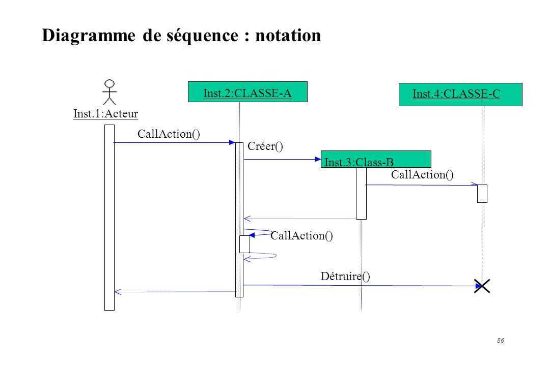 Diagramme de séquence : notation