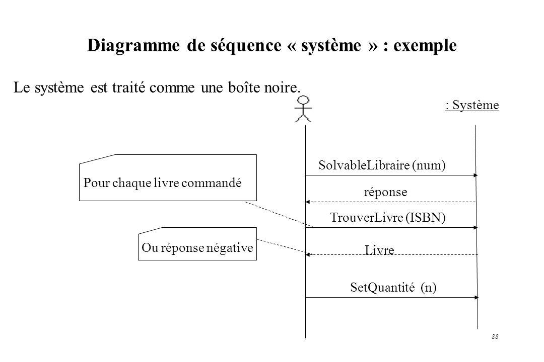 Diagramme de séquence « système » : exemple