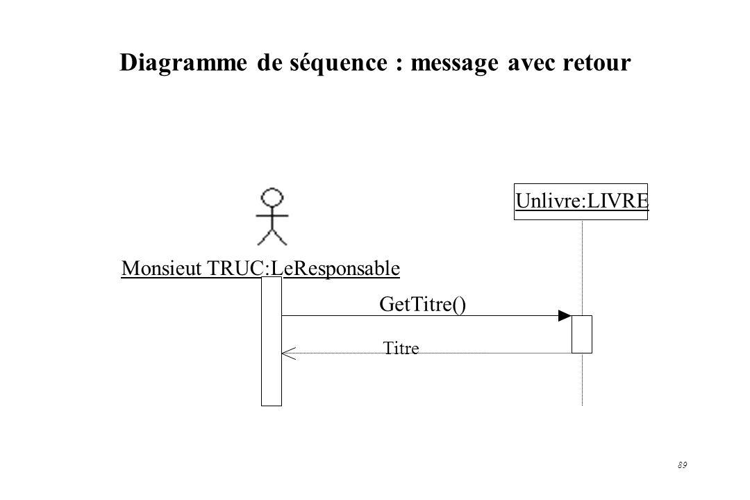 Diagramme de séquence : message avec retour