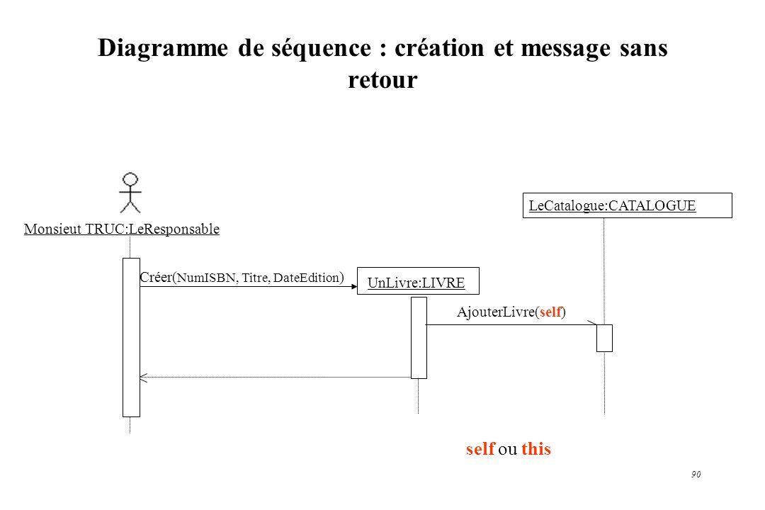 Diagramme de séquence : création et message sans retour