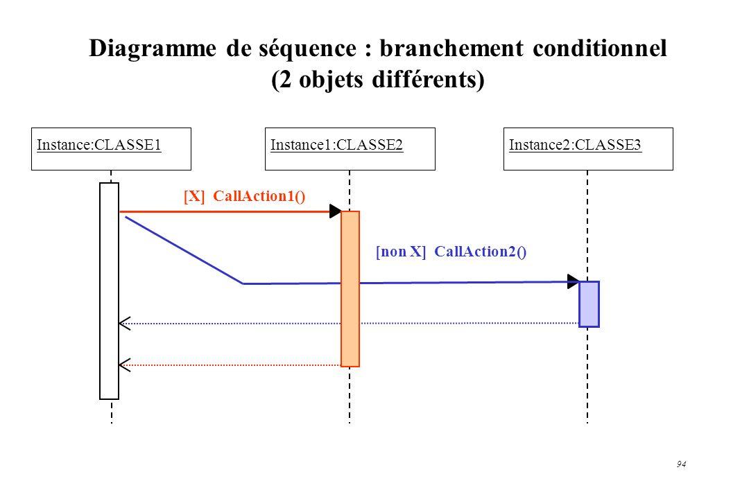 Diagramme de séquence : branchement conditionnel