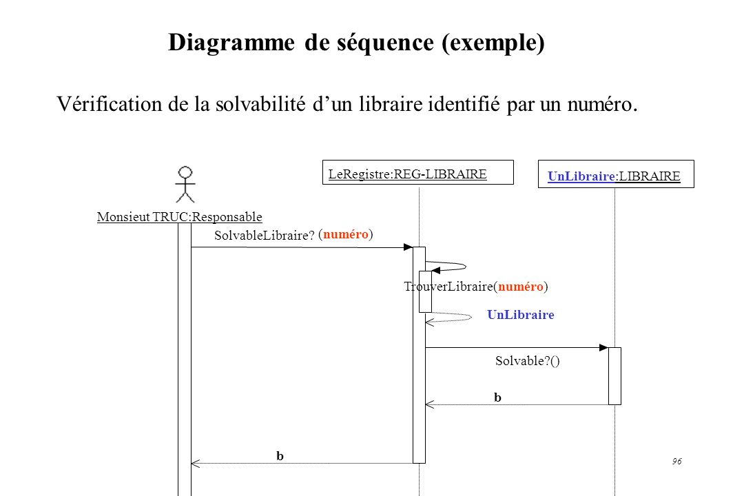 Diagramme de séquence (exemple)