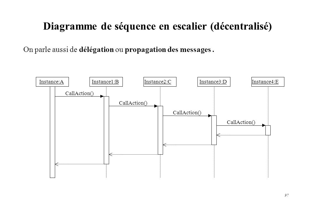 Diagramme de séquence en escalier (décentralisé)