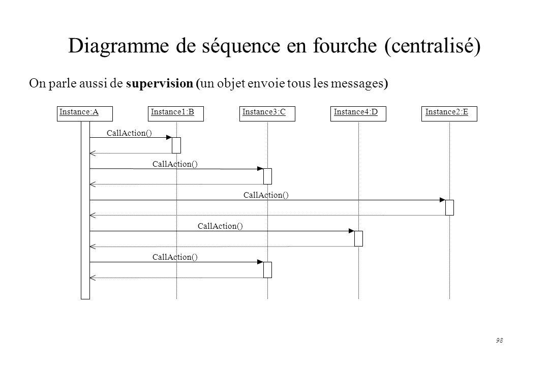 Diagramme de séquence en fourche (centralisé)