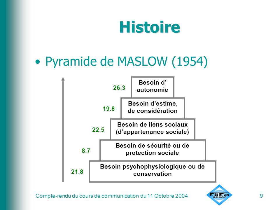 Histoire Pyramide de MASLOW (1954) Besoin d' autonomie 26.3