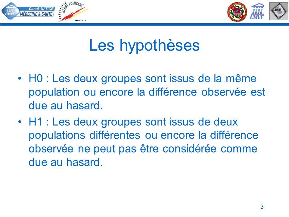 Les hypothèsesH0 : Les deux groupes sont issus de la même population ou encore la différence observée est due au hasard.