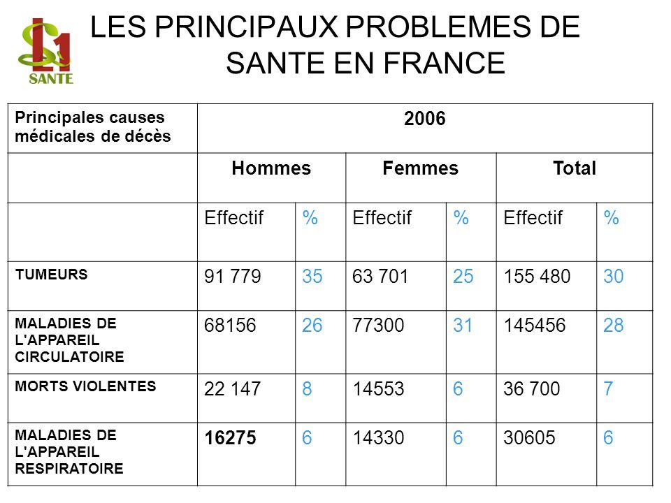 LES PRINCIPAUX PROBLEMES DE SANTE EN FRANCE