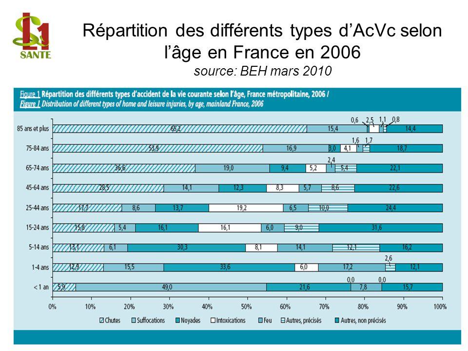Répartition des différents types d'AcVc selon l'âge en France en 2006 source: BEH mars 2010