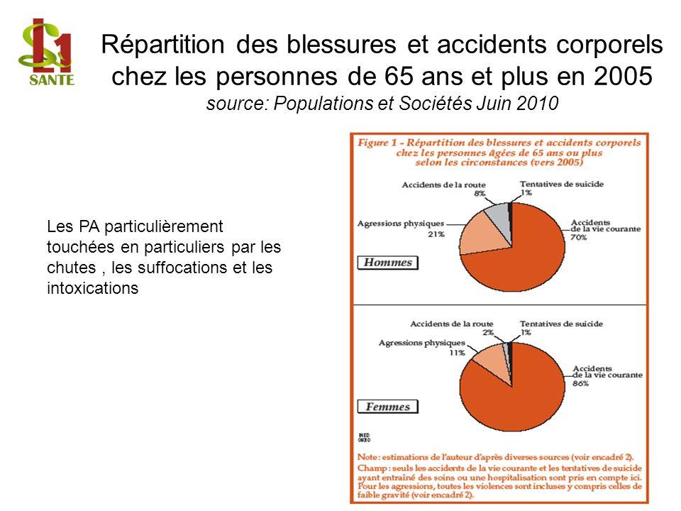 Répartition des blessures et accidents corporels chez les personnes de 65 ans et plus en 2005 source: Populations et Sociétés Juin 2010