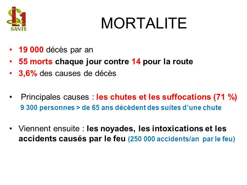 MORTALITE 19 000 décès par an. 55 morts chaque jour contre 14 pour la route. 3,6% des causes de décès.