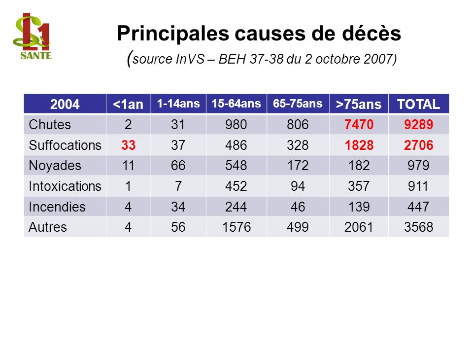 Principales causes de décès (source InVS – BEH 37-38 du 2 octobre 2007)