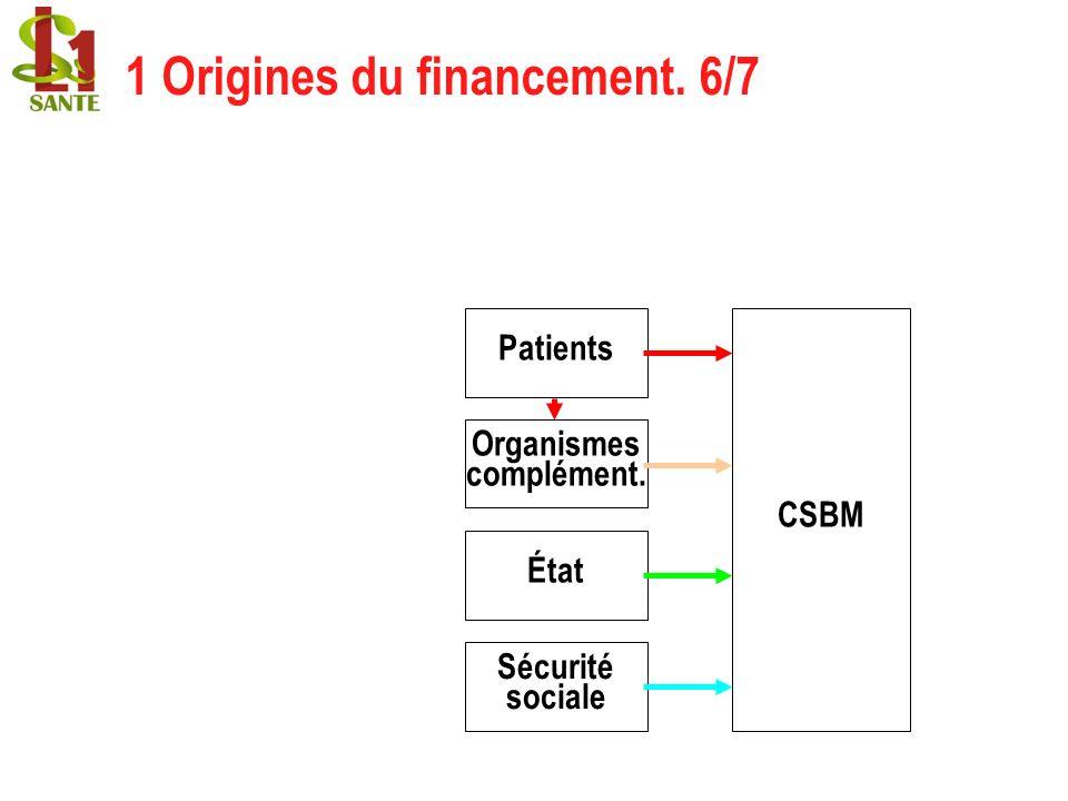 1 Origines du financement. 6/7