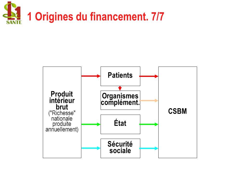 1 Origines du financement. 7/7