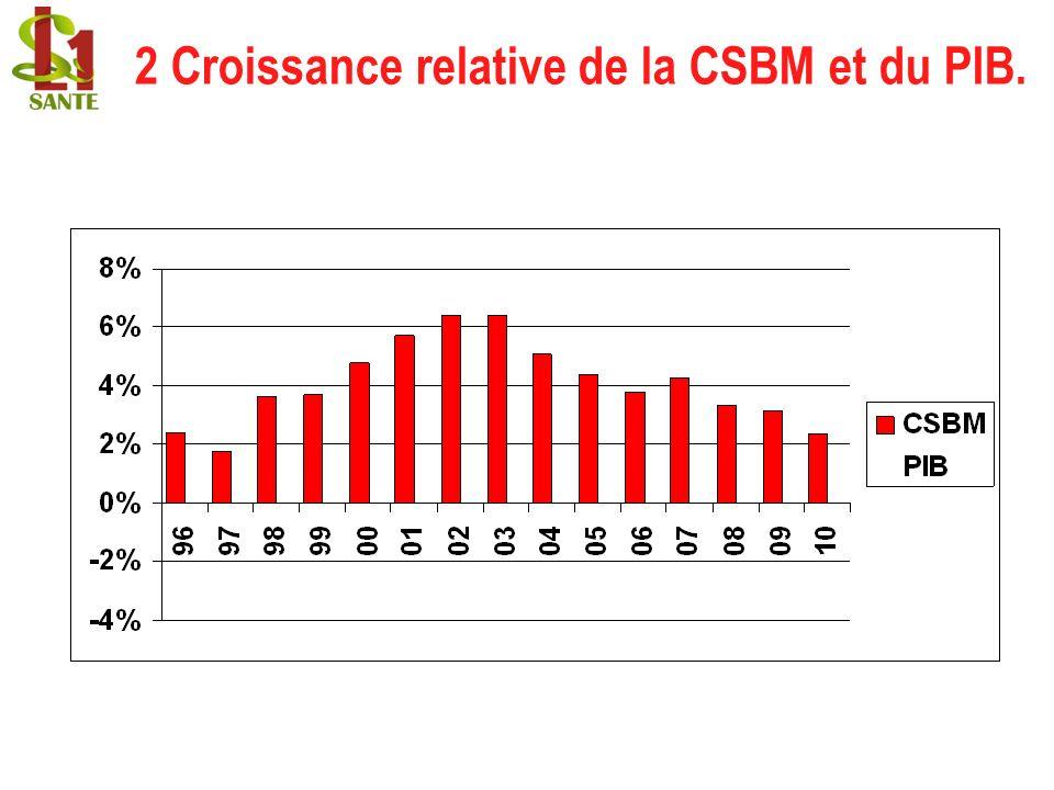 2 Croissance relative de la CSBM et du PIB.