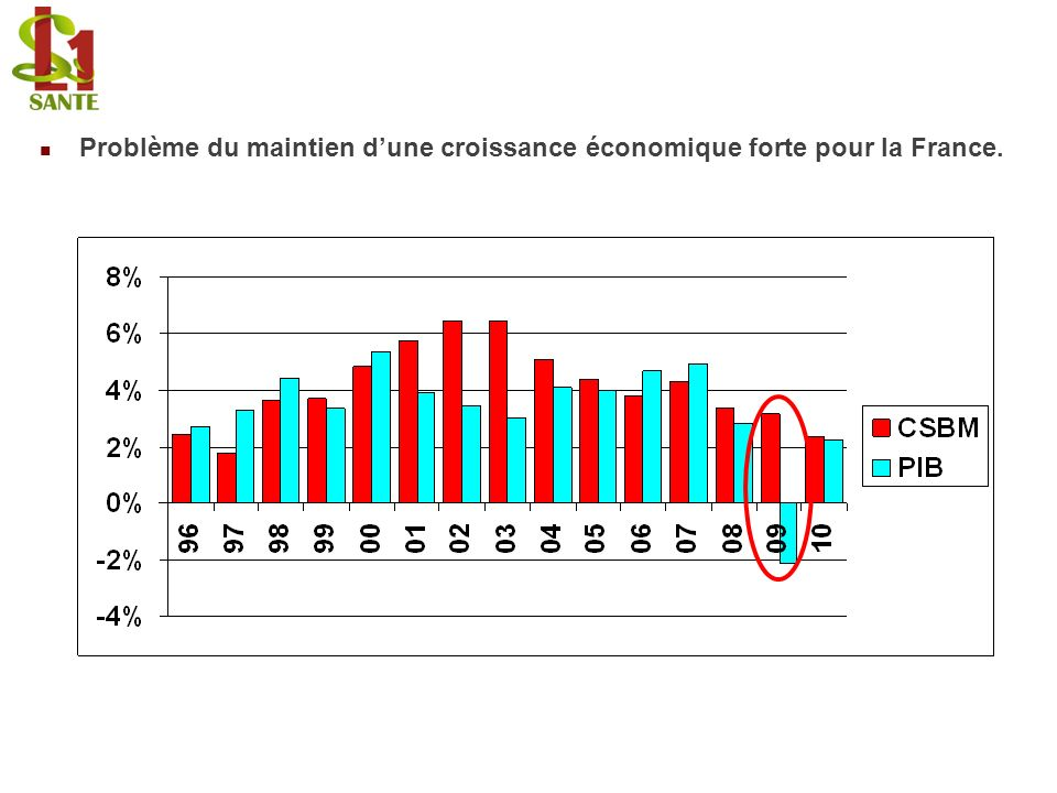 Problème du maintien d'une croissance économique forte pour la France.