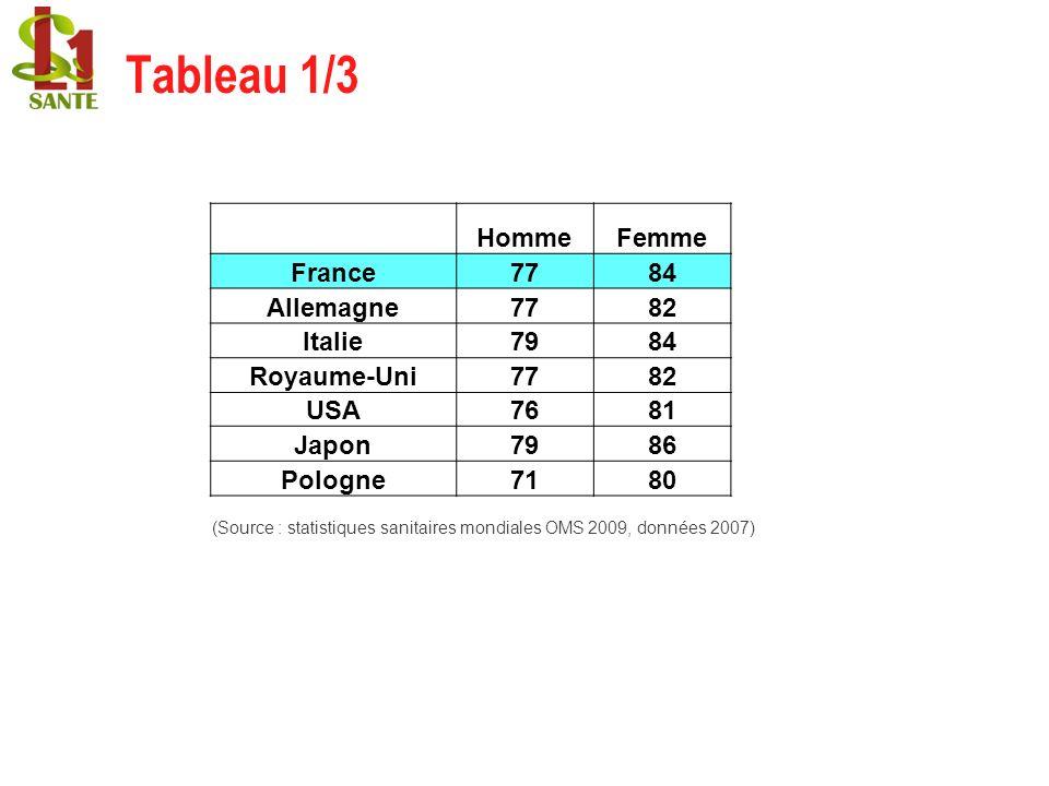 Tableau 1/3 Homme Femme France 77 84 Allemagne 82 Italie 79