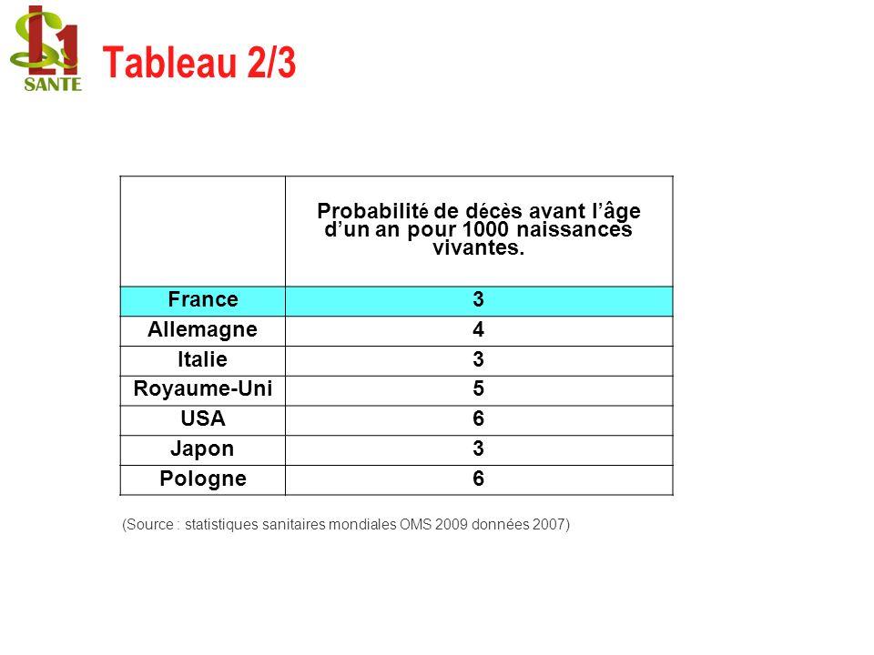 Tableau 2/3 (Source : statistiques sanitaires mondiales OMS 2009 données 2007)