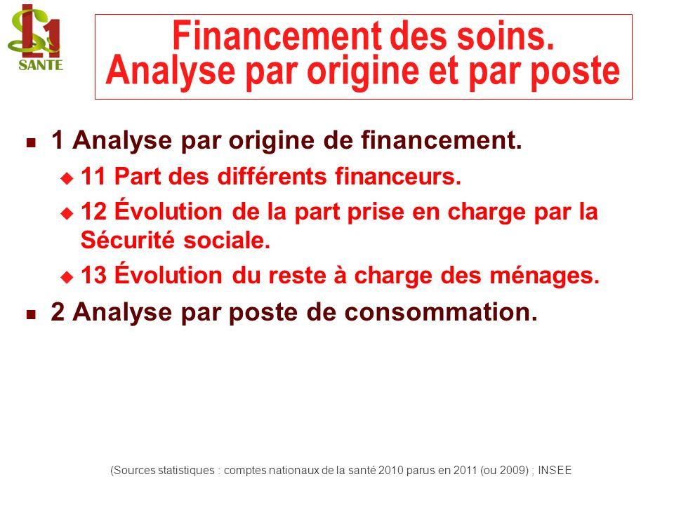 Financement des soins. Analyse par origine et par poste