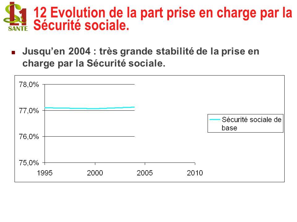 12 Evolution de la part prise en charge par la Sécurité sociale.