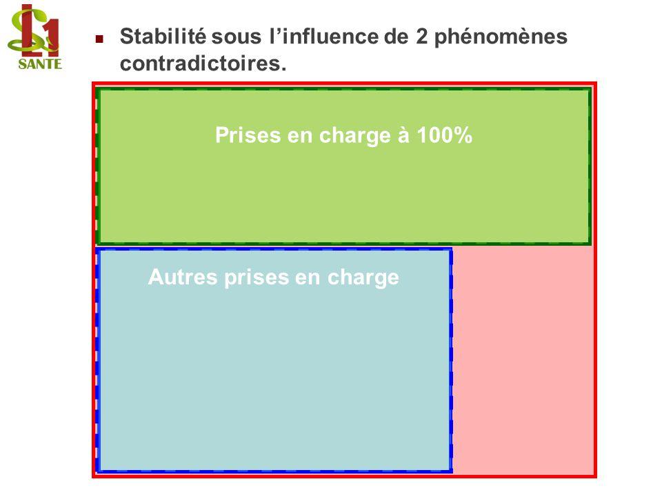 Stabilité sous l'influence de 2 phénomènes contradictoires.
