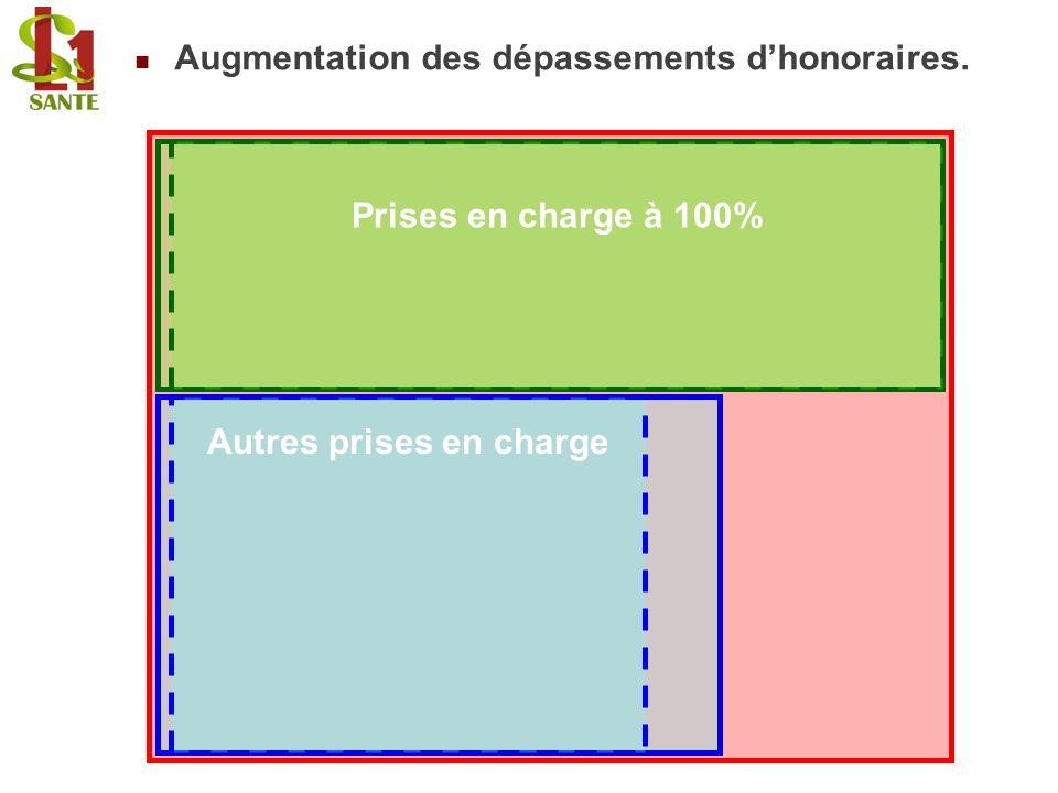 Augmentation des dépassements d'honoraires.