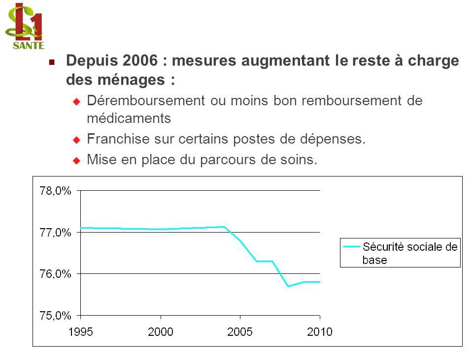 Depuis 2006 : mesures augmentant le reste à charge des ménages :