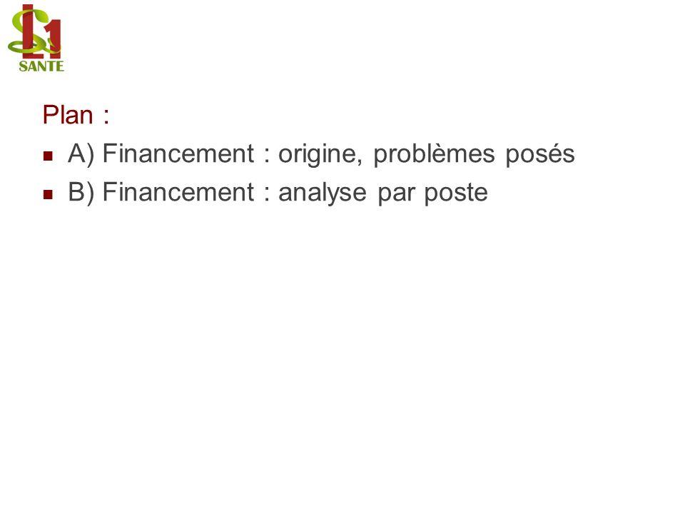 Plan : A) Financement : origine, problèmes posés B) Financement : analyse par poste