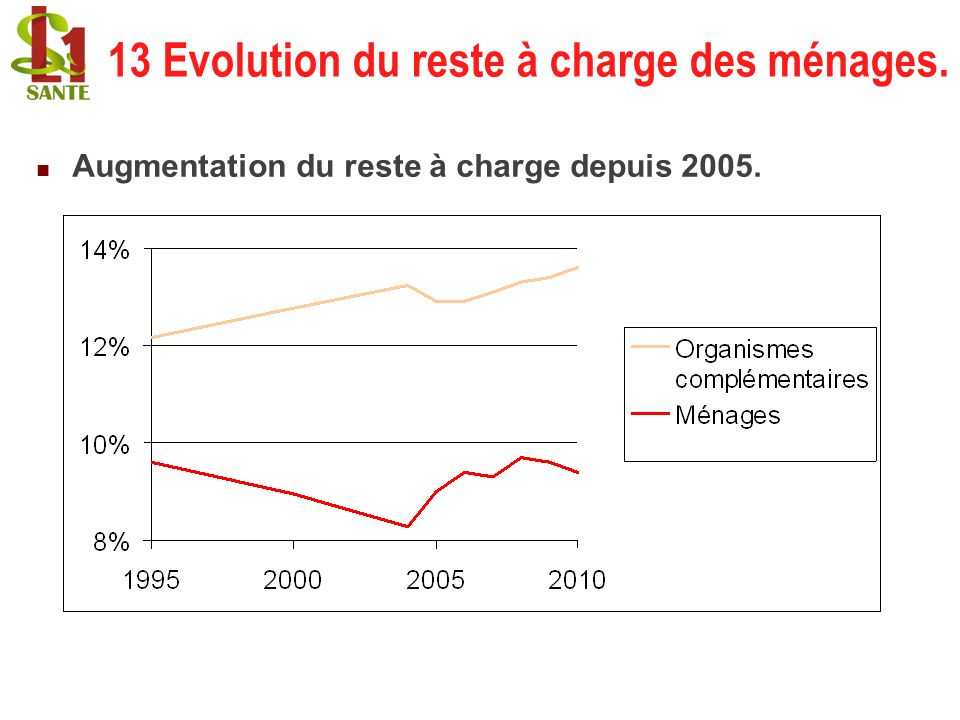 13 Evolution du reste à charge des ménages.