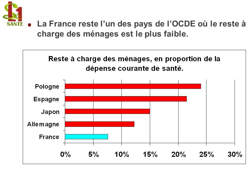 La France reste l'un des pays de l'OCDE où le reste à charge des ménages est le plus faible.