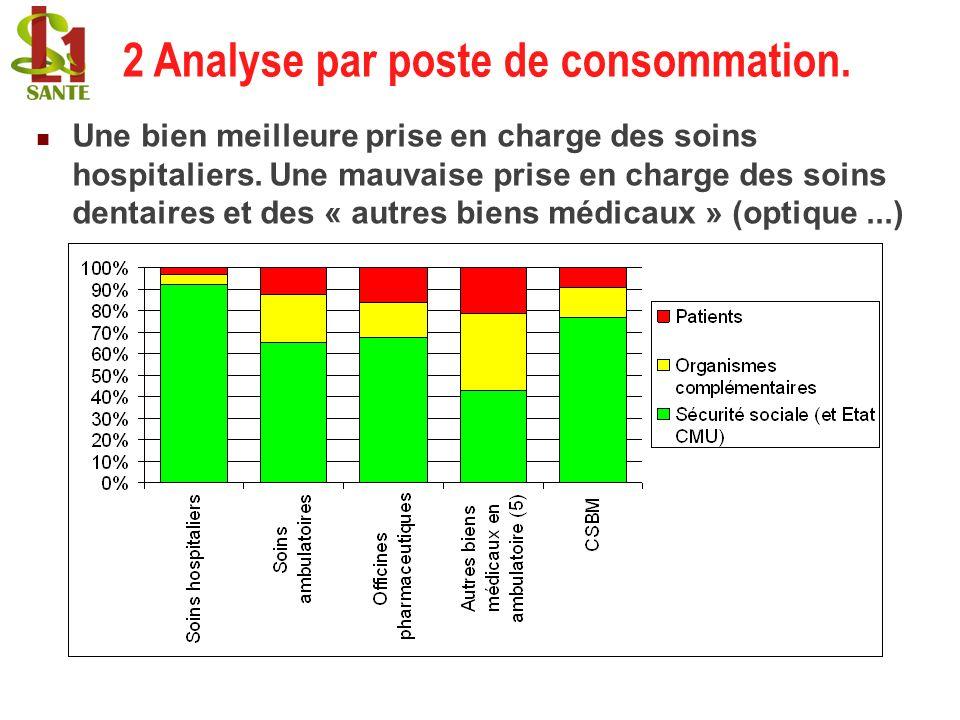 2 Analyse par poste de consommation.