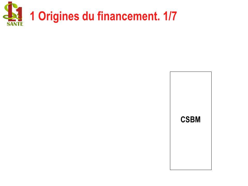 1 Origines du financement. 1/7