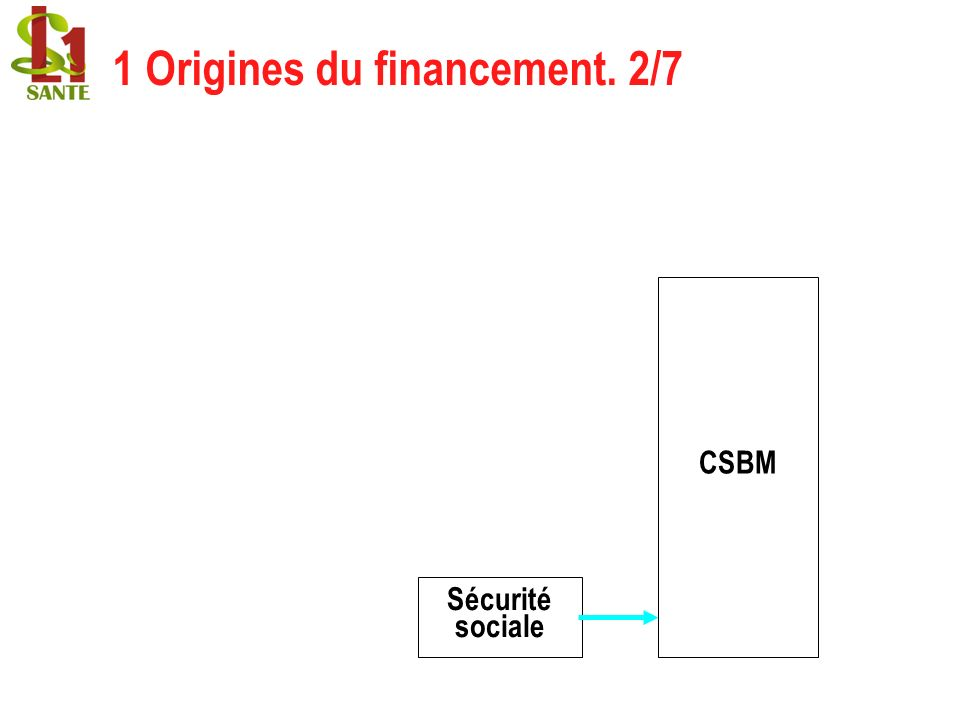 1 Origines du financement. 2/7