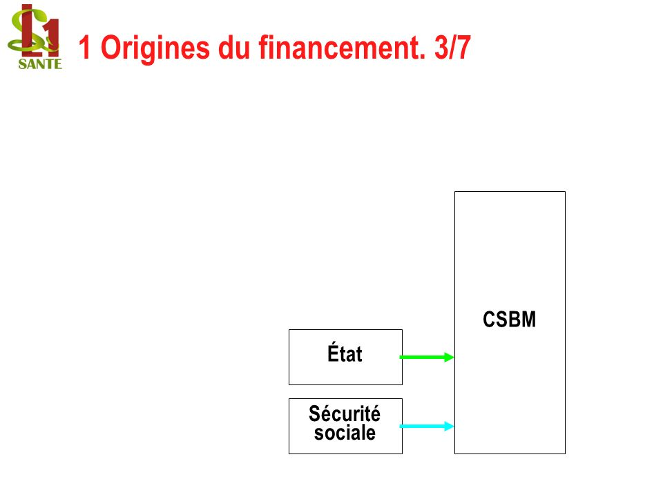 1 Origines du financement. 3/7