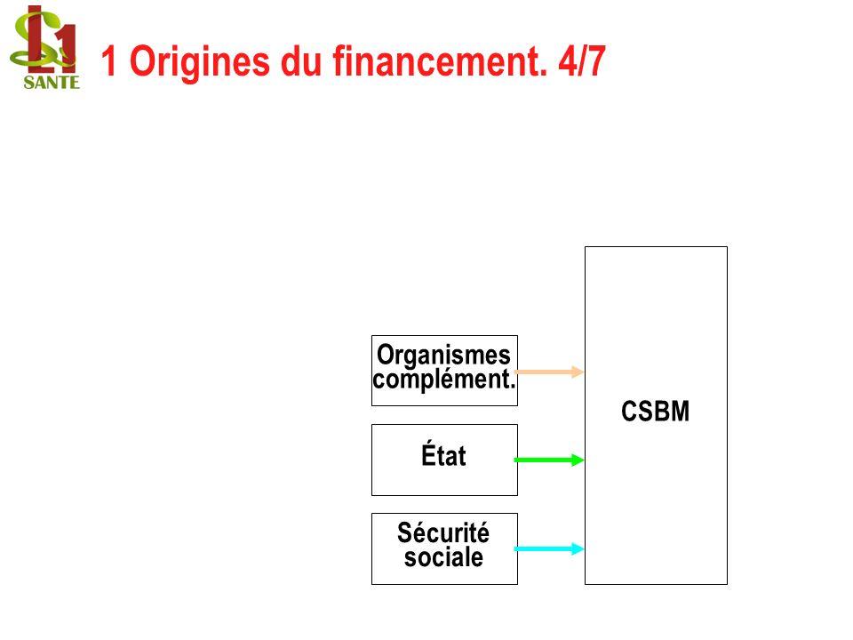 1 Origines du financement. 4/7