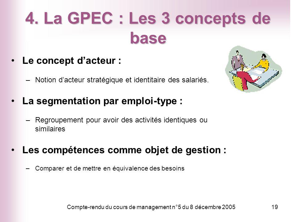 4. La GPEC : Les 3 concepts de base