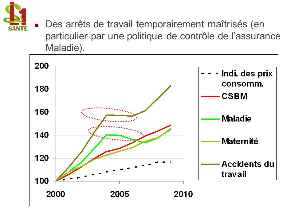 Des arrêts de travail temporairement maîtrisés (en particulier par une politique de contrôle de l'assurance Maladie).