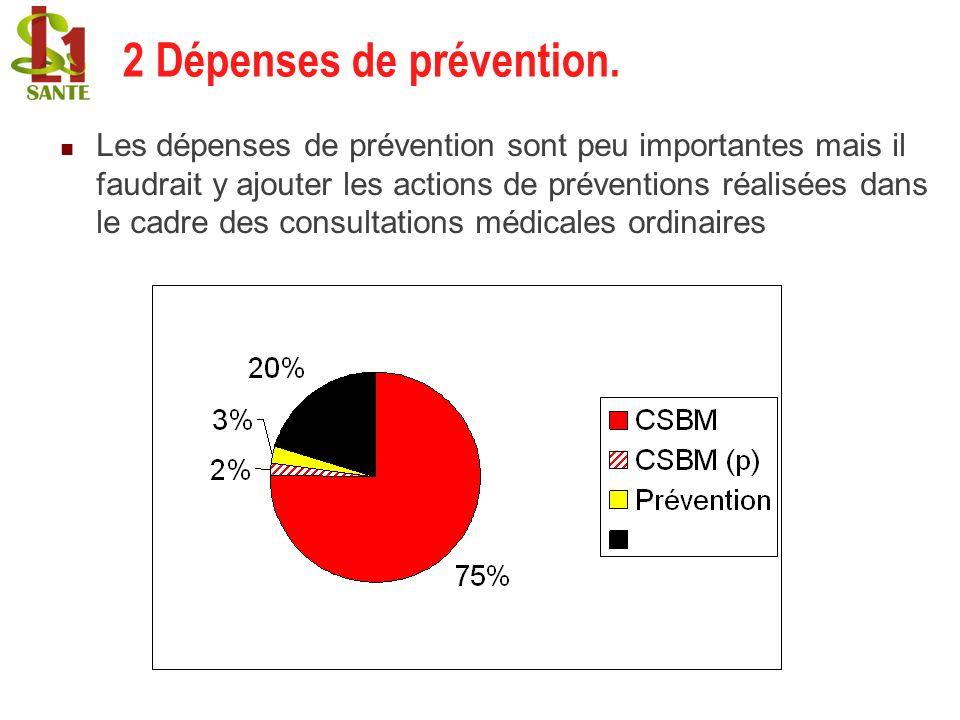 2 Dépenses de prévention.