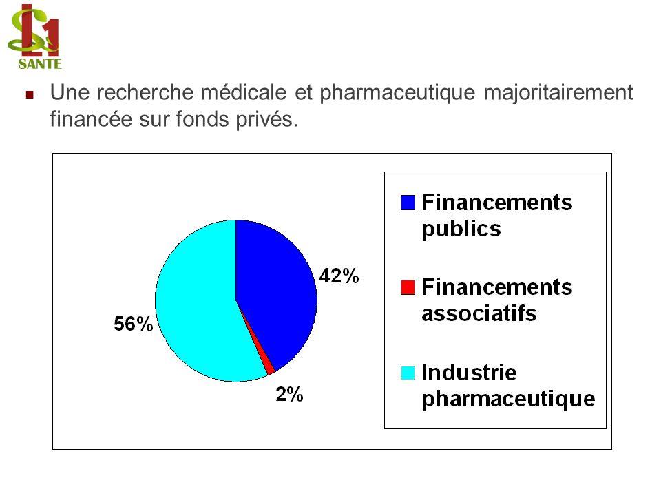 Une recherche médicale et pharmaceutique majoritairement financée sur fonds privés.