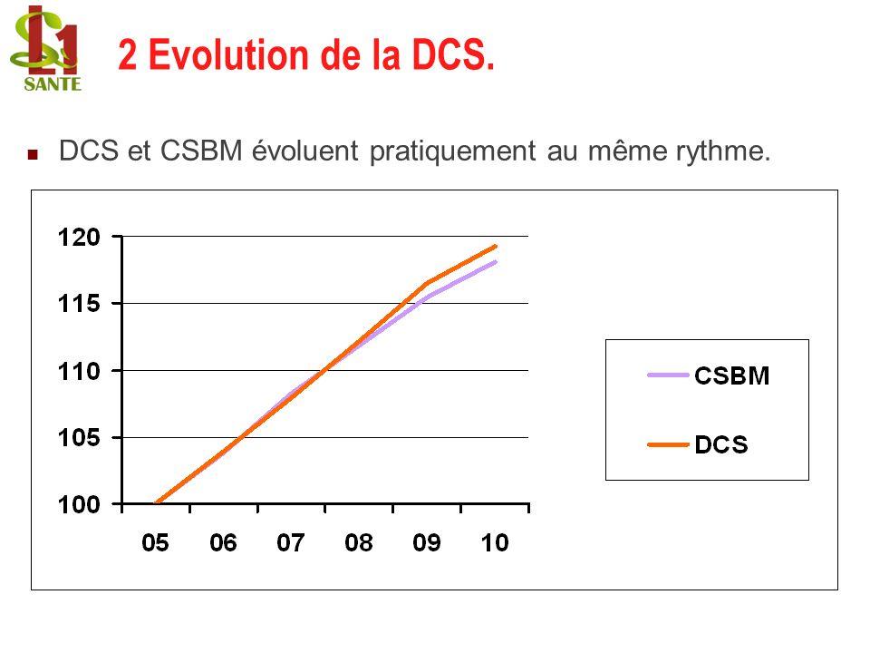 2 Evolution de la DCS. DCS et CSBM évoluent pratiquement au même rythme. 9