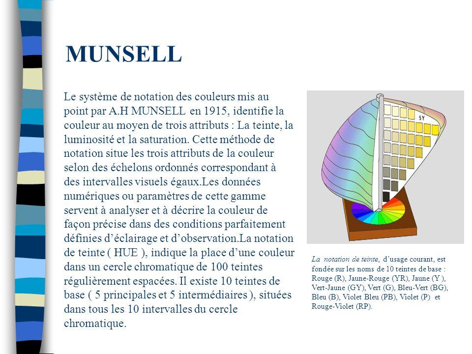 MUNSELL