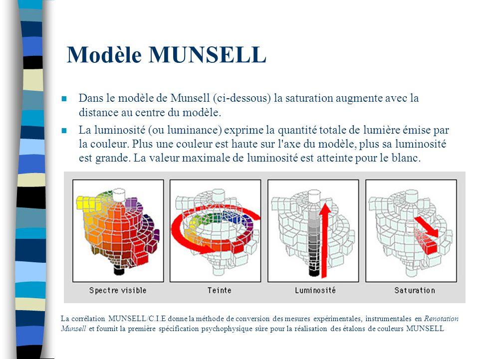Modèle MUNSELL Dans le modèle de Munsell (ci-dessous) la saturation augmente avec la distance au centre du modèle.