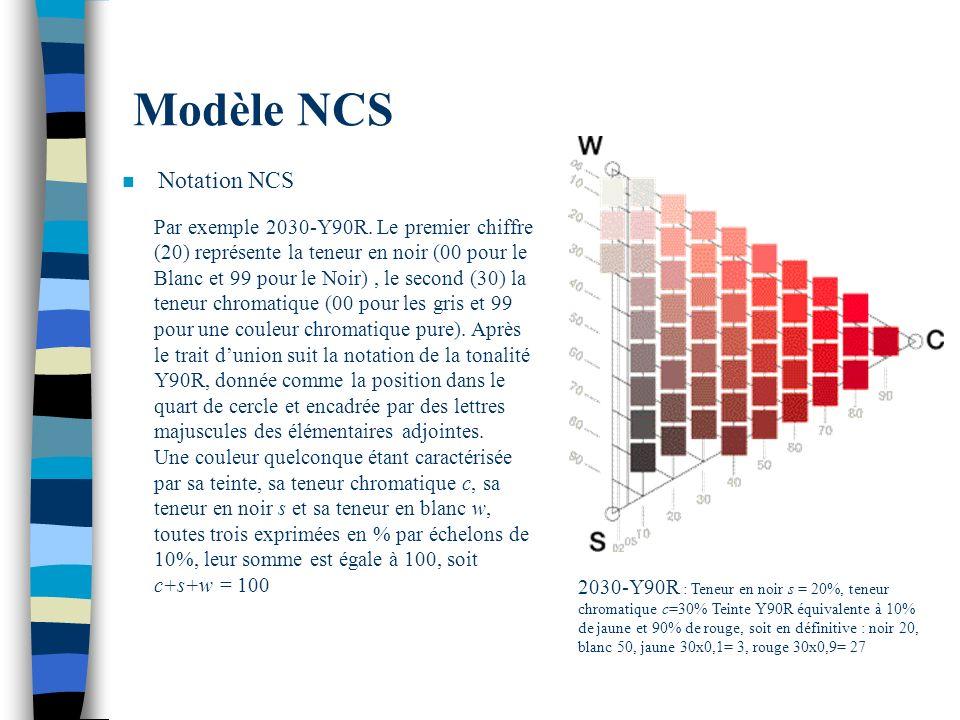 Modèle NCS Notation NCS