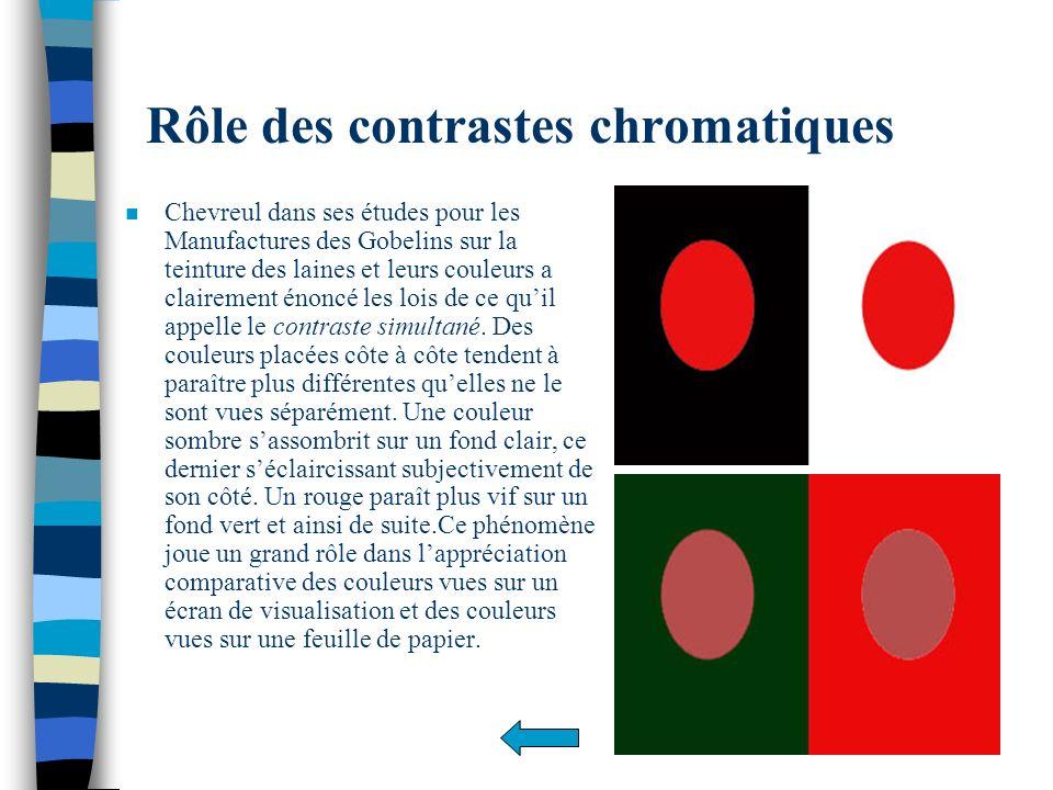 Rôle des contrastes chromatiques